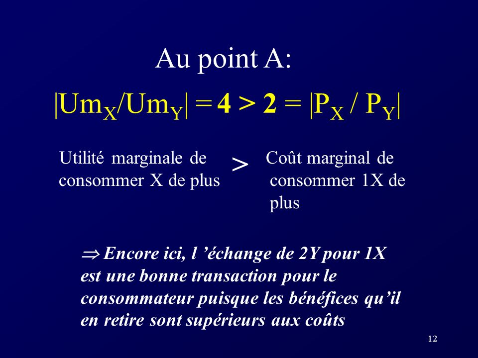 Au point A: |UmX/UmY| = 4 > 2 = |PX / PY|