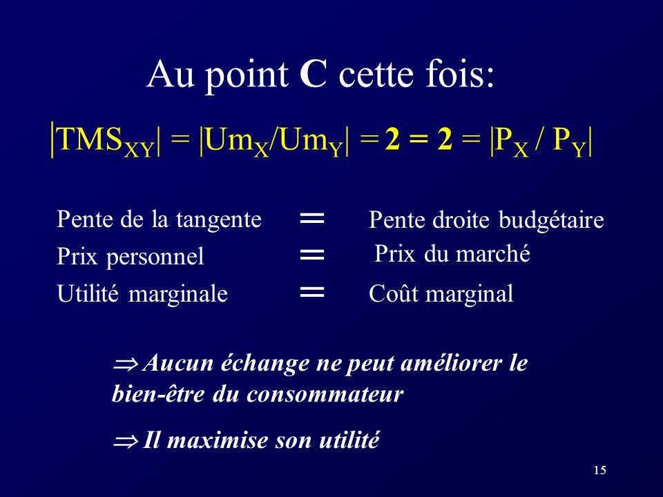 Au point C cette fois: |TMSXY| = |UmX/UmY| = 2 = 2 = |PX / PY|