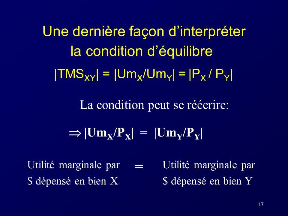 Une dernière façon d'interpréter la condition d'équilibre |TMSXY| = |UmX/UmY| = |PX / PY|