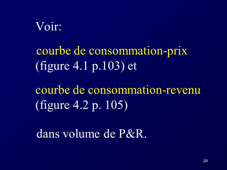 Voir: courbe de consommation-prix (figure 4.1 p.103) et. courbe de consommation-revenu (figure 4.2 p. 105)