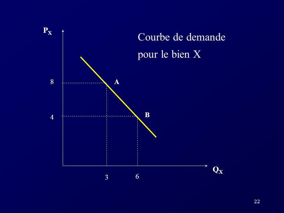 PX Courbe de demande pour le bien X 8 A B 4 QX 3 6