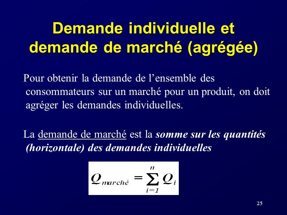 Demande individuelle et demande de marché (agrégée)
