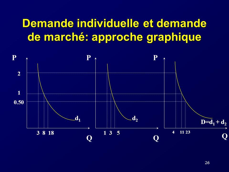 Demande individuelle et demande de marché: approche graphique