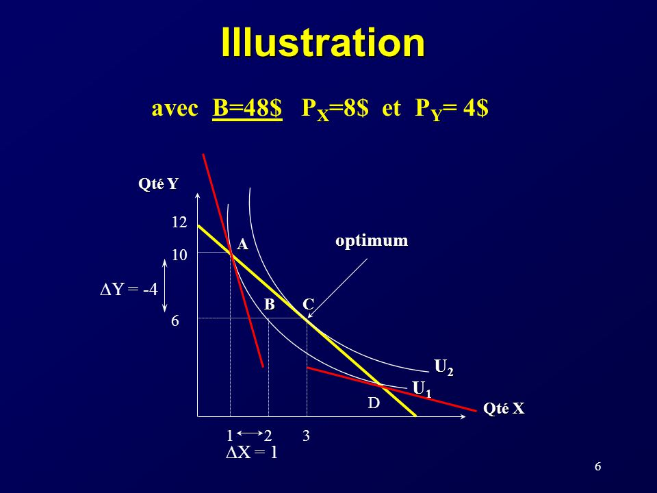 Illustration avec B=48$ PX=8$ et PY= 4$ optimum DY = -4 U2 U1 DX = 1
