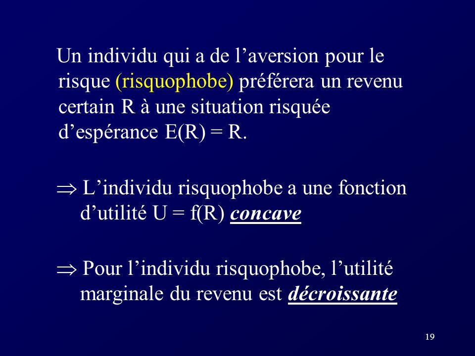 Un individu qui a de l'aversion pour le risque (risquophobe) préférera un revenu certain R à une situation risquée d'espérance E(R) = R.
