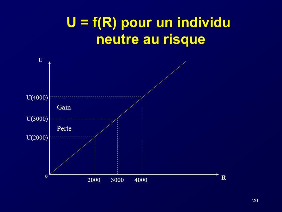 U = f(R) pour un individu neutre au risque