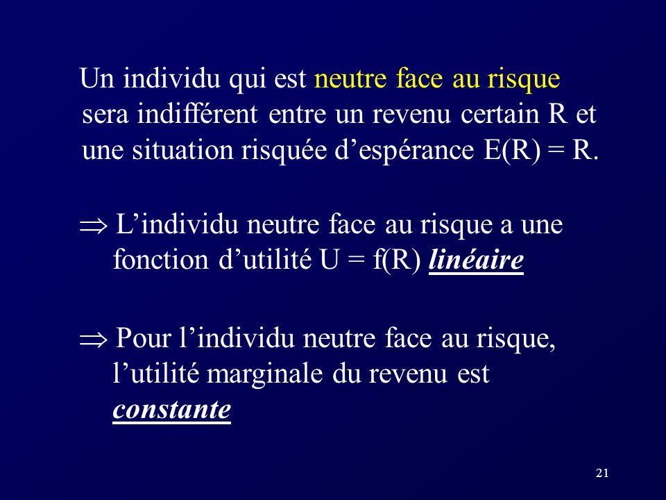 Un individu qui est neutre face au risque sera indifférent entre un revenu certain R et une situation risquée d'espérance E(R) = R.