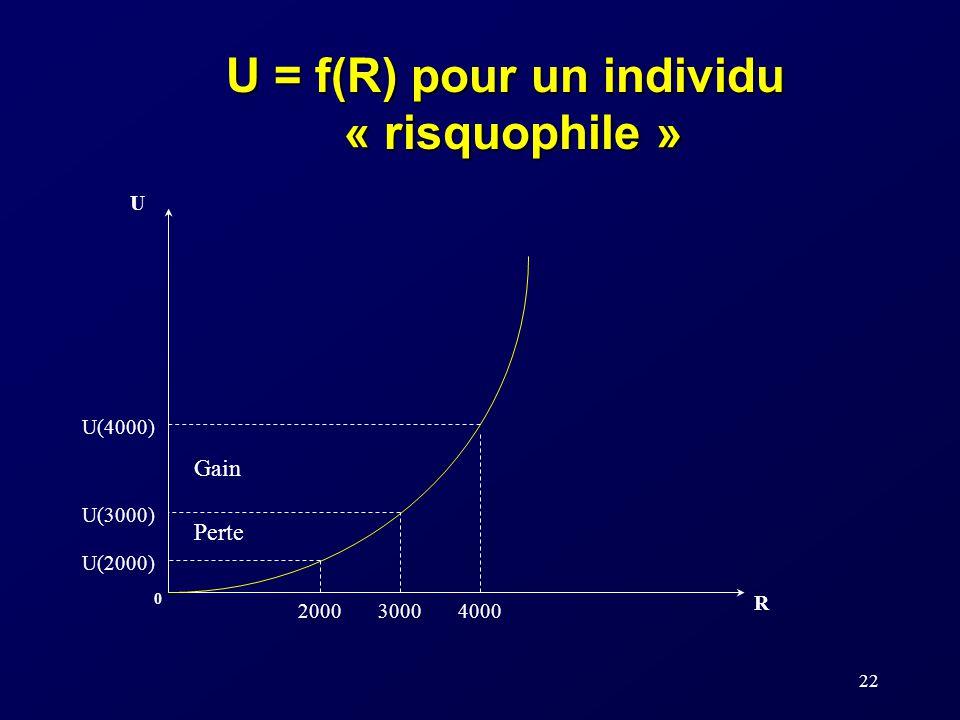 U = f(R) pour un individu « risquophile »