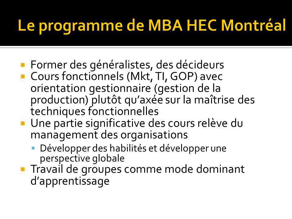 Le programme de MBA HEC Montréal