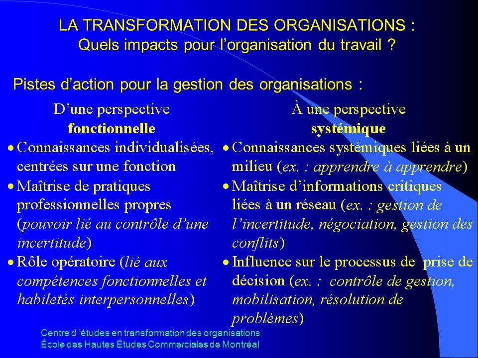 Pistes d'action pour la gestion des organisations :