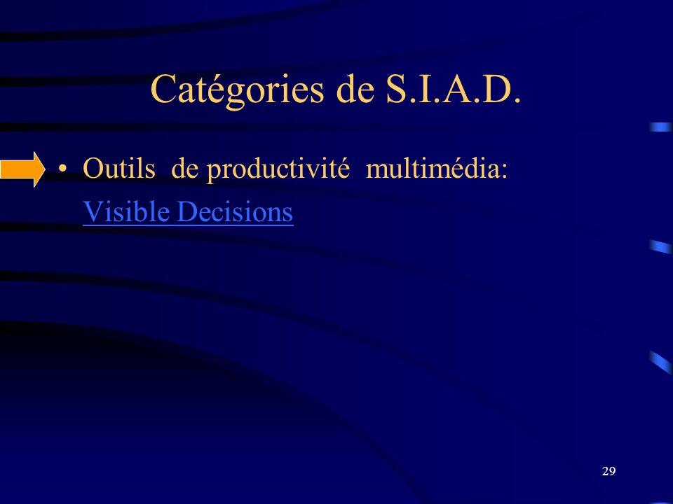Catégories de S.I.A.D. Outils de productivité multimédia: