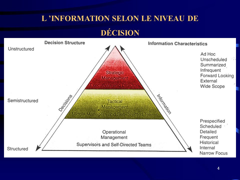 L 'INFORMATION SELON LE NIVEAU DE