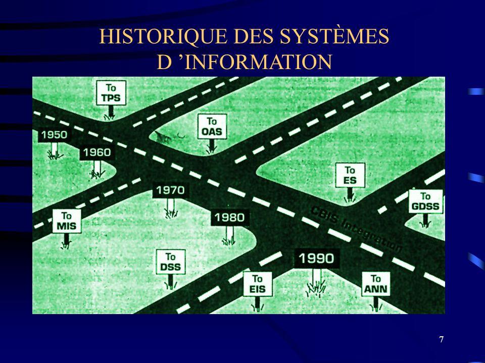 HISTORIQUE DES SYSTÈMES D 'INFORMATION