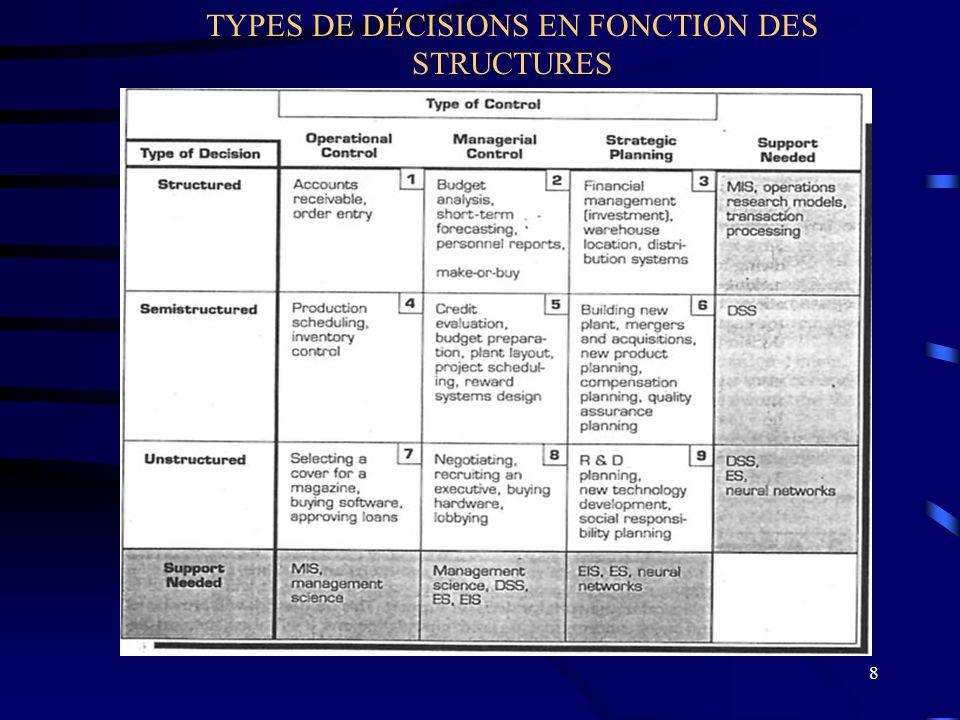 TYPES DE DÉCISIONS EN FONCTION DES STRUCTURES