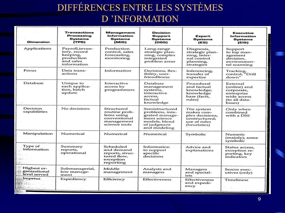 DIFFÉRENCES ENTRE LES SYSTÈMES D 'INFORMATION