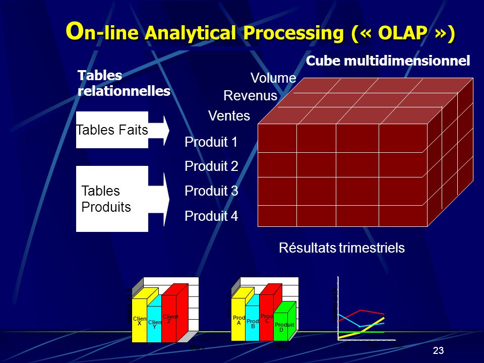 On-line Analytical Processing (« OLAP »)