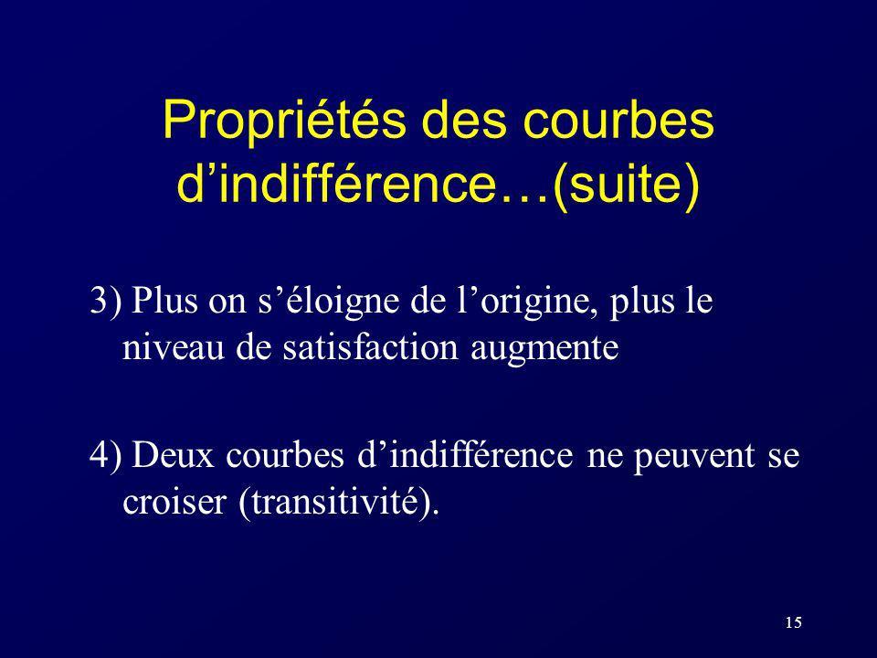 Propriétés des courbes d'indifférence…(suite)