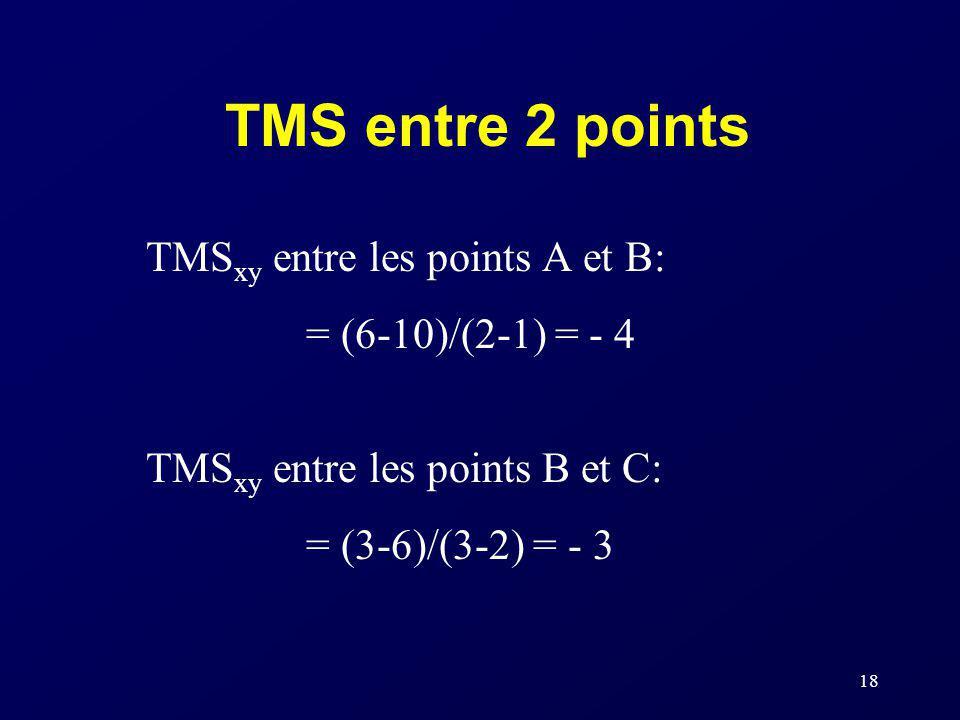 TMS entre 2 points TMSxy entre les points A et B: = (6-10)/(2-1) = - 4