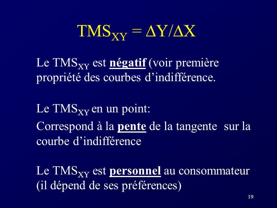 TMSXY = Y/X Le TMSXY est négatif (voir première propriété des courbes d'indifférence. Le TMSXY en un point: