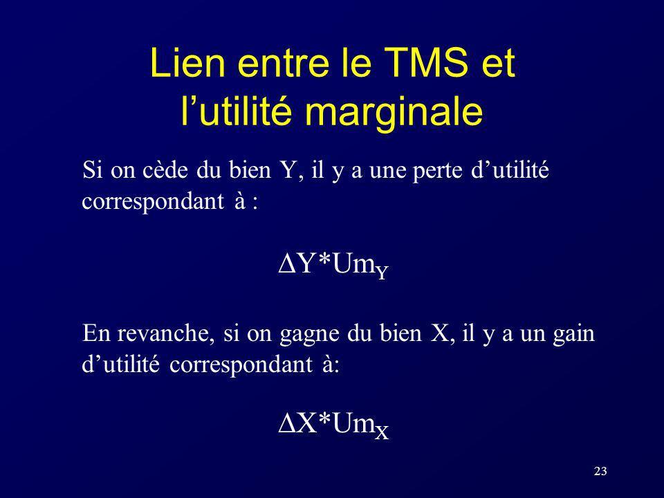 Lien entre le TMS et l'utilité marginale