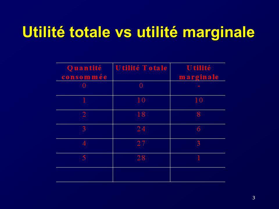 Utilité totale vs utilité marginale