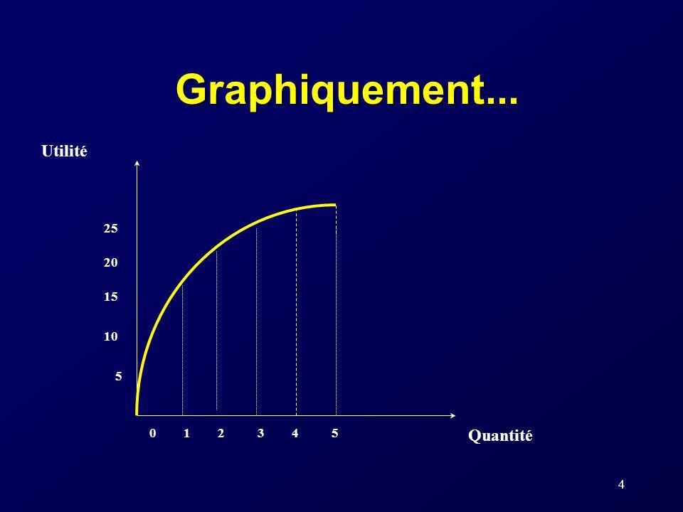 Graphiquement... Utilité Quantité 1 2 3 4 5 10 15 20 25