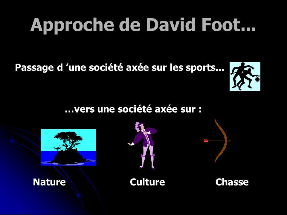 Approche de David Foot... Passage d 'une société axée sur les sports... …vers une société axée sur :