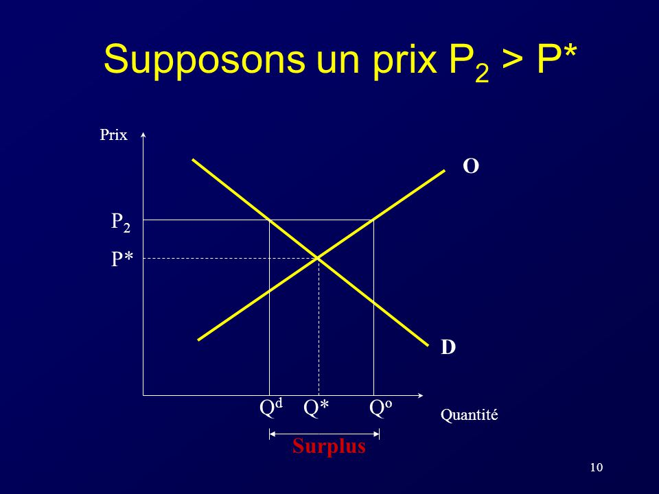 Supposons un prix P2 > P*