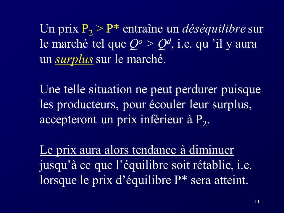 Un prix P2 > P* entraîne un déséquilibre sur le marché tel que Qo > Qd, i.e. qu 'il y aura un surplus sur le marché.