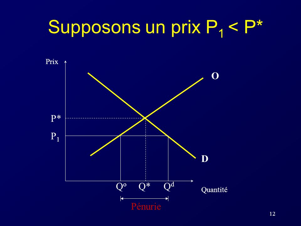 Supposons un prix P1 < P*