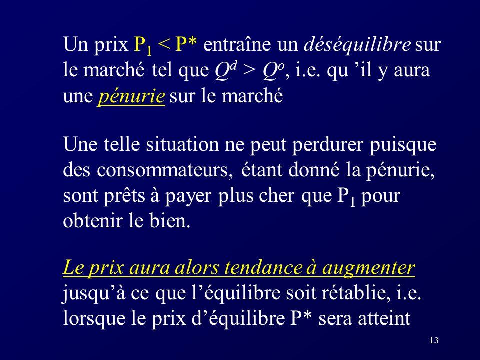 Un prix P1 < P* entraîne un déséquilibre sur le marché tel que Qd > Qo, i.e. qu 'il y aura une pénurie sur le marché