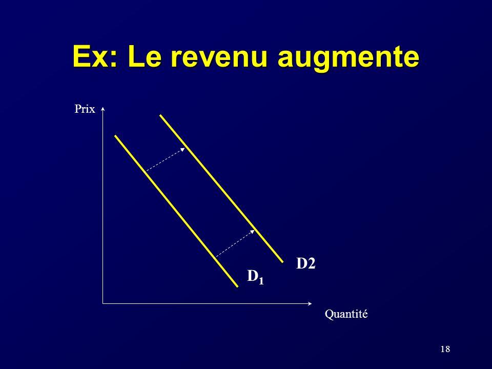 Ex: Le revenu augmente Prix D2 D1 Quantité