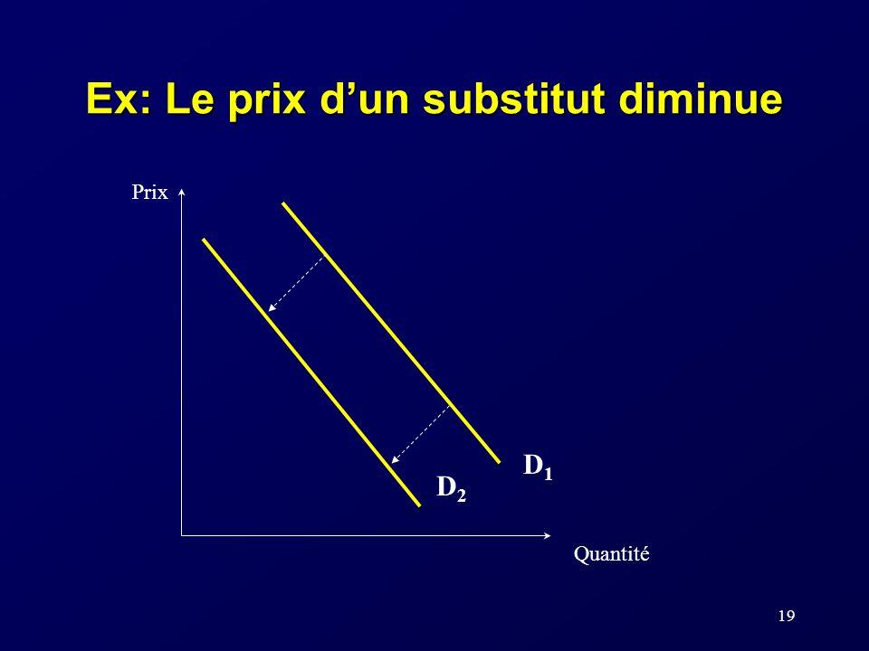 Ex: Le prix d'un substitut diminue