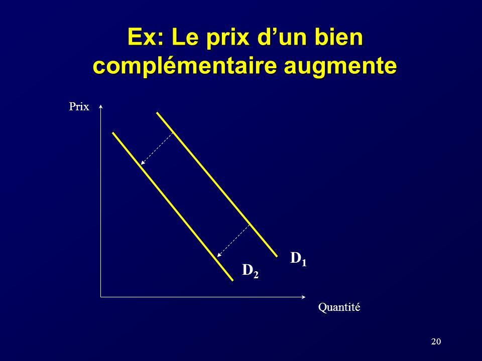 Ex: Le prix d'un bien complémentaire augmente