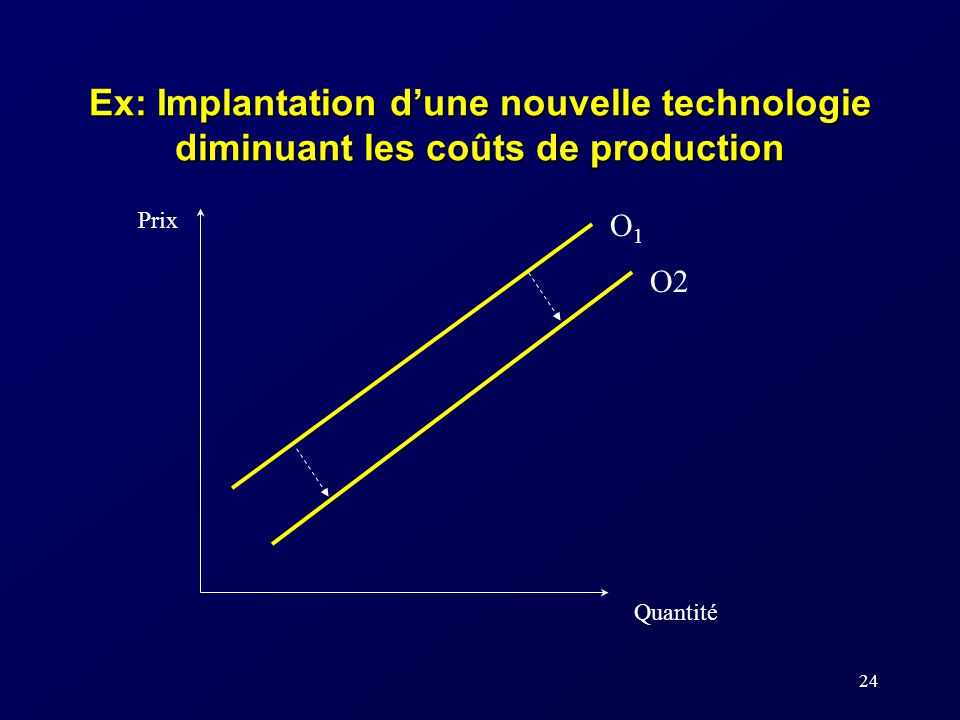 Ex: Implantation d'une nouvelle technologie diminuant les coûts de production
