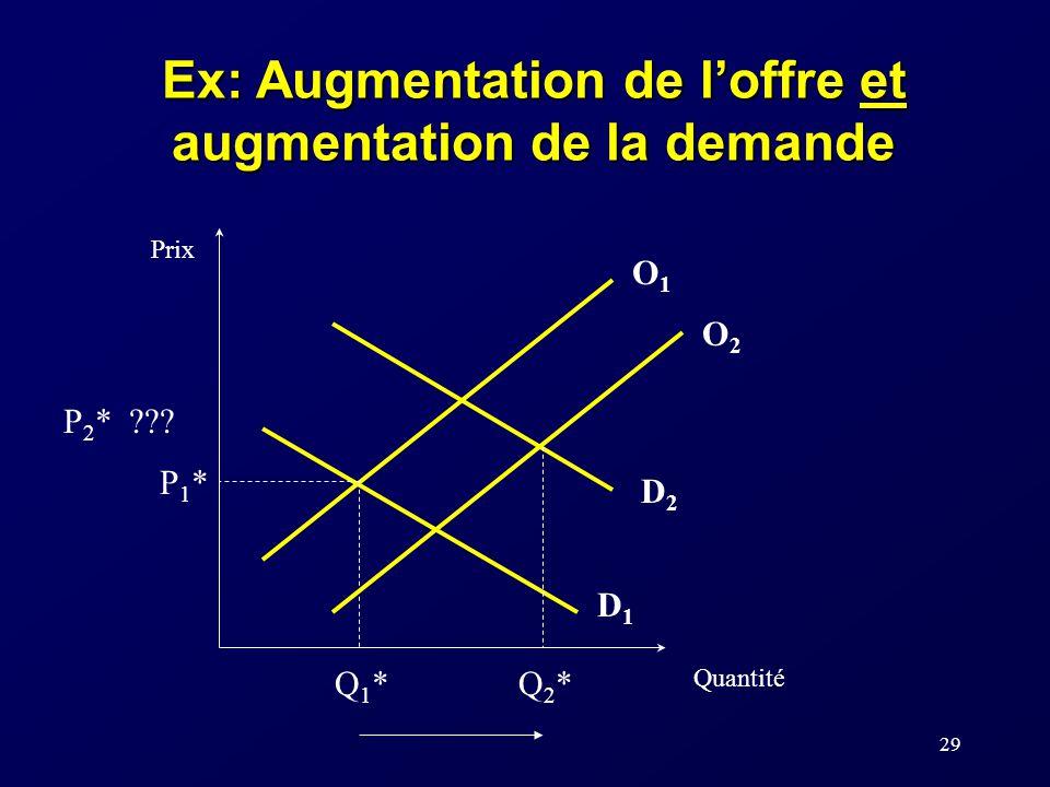Ex: Augmentation de l'offre et augmentation de la demande