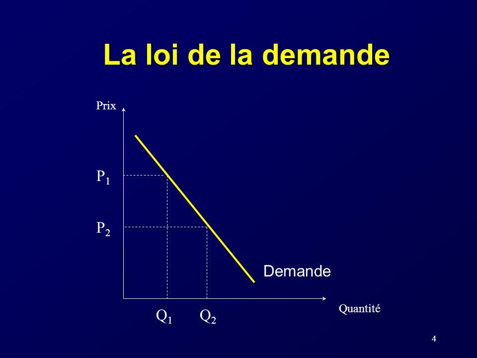 La loi de la demande Prix Quantité Demande P1 Q1 P2 Q2