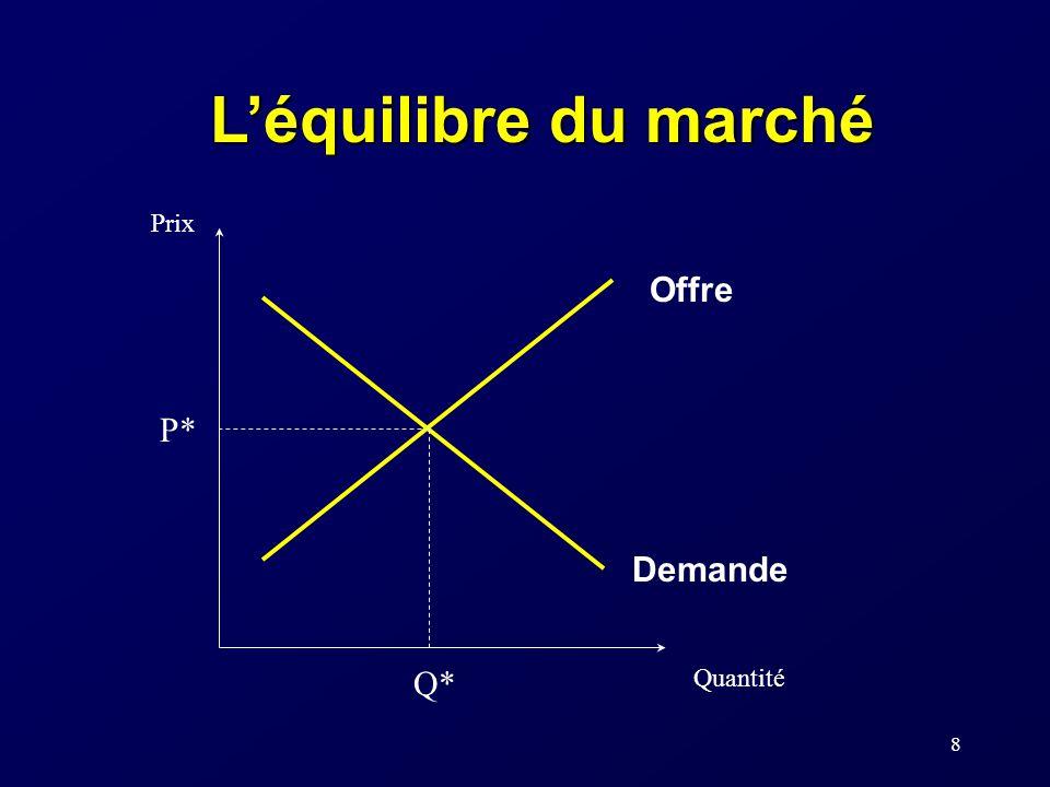 L'équilibre du marché P* Q* Prix Quantité Offre Demande