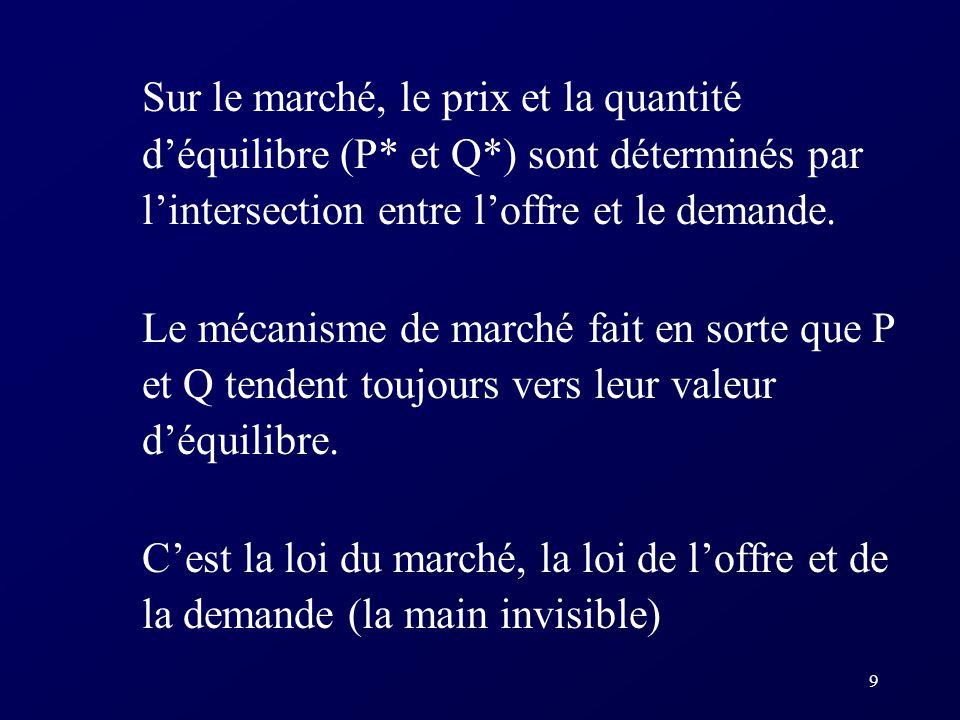Sur le marché, le prix et la quantité d'équilibre (P. et Q