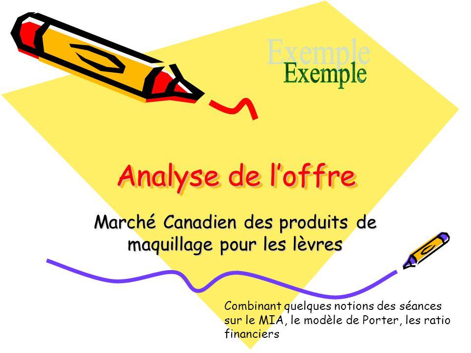 Marché Canadien des produits de maquillage pour les lèvres