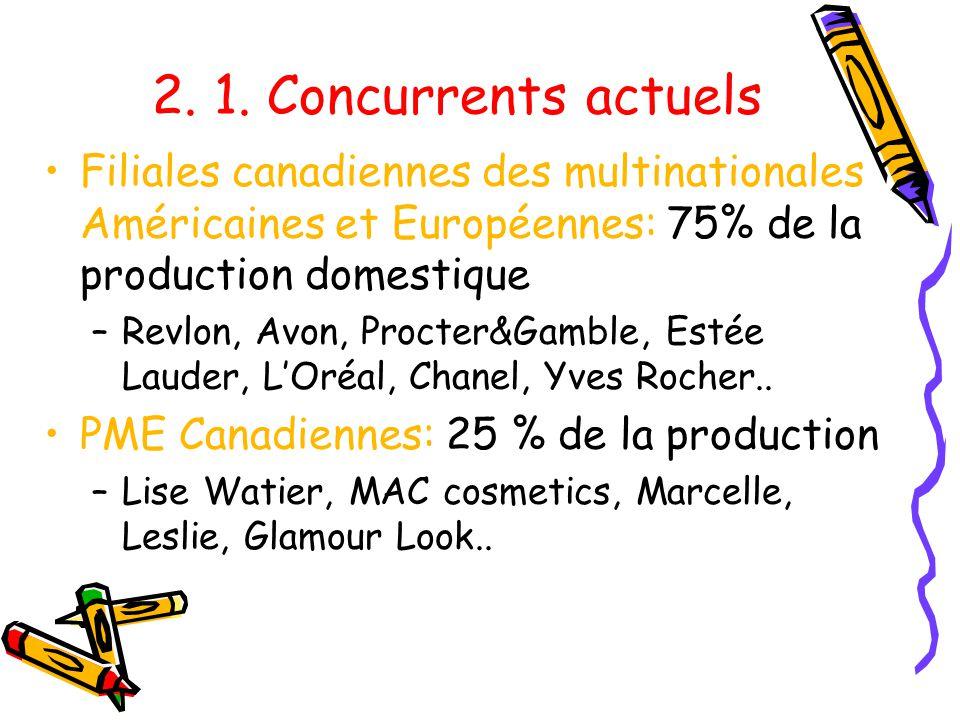 2. 1. Concurrents actuels Filiales canadiennes des multinationales Américaines et Européennes: 75% de la production domestique.
