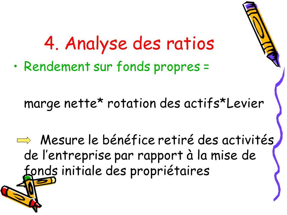 4. Analyse des ratios Rendement sur fonds propres =