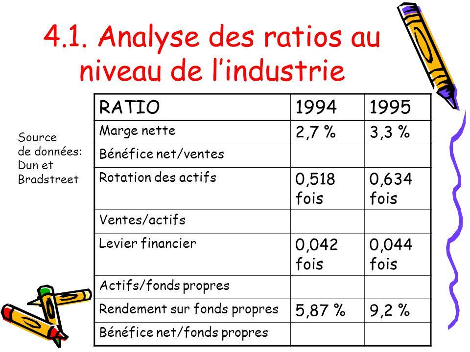 4.1. Analyse des ratios au niveau de l'industrie