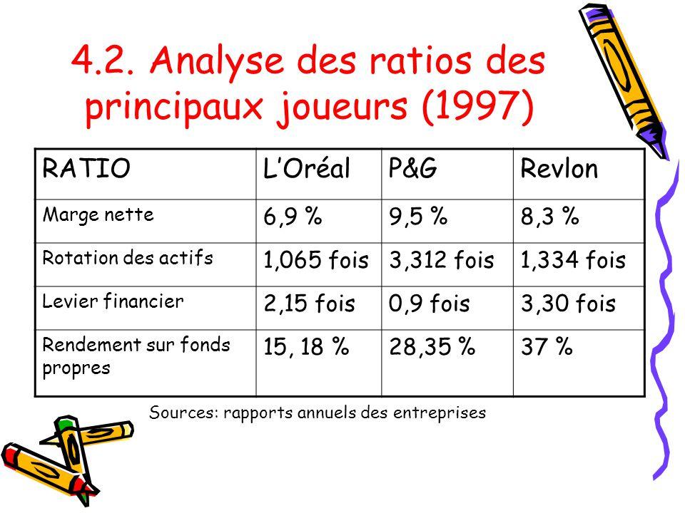 4.2. Analyse des ratios des principaux joueurs (1997)
