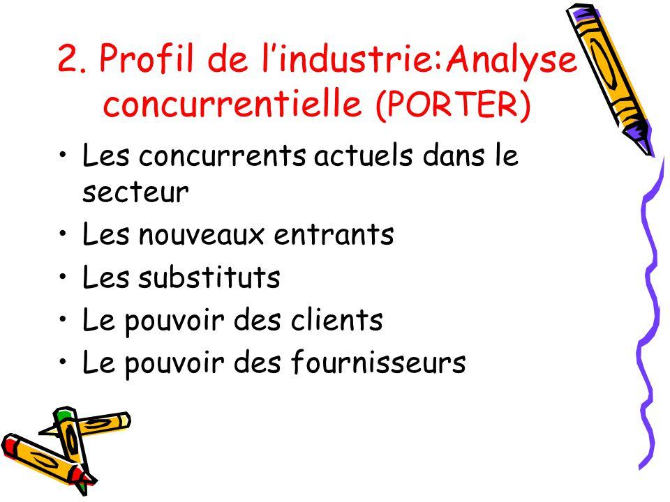 2. Profil de l'industrie:Analyse concurrentielle (PORTER)