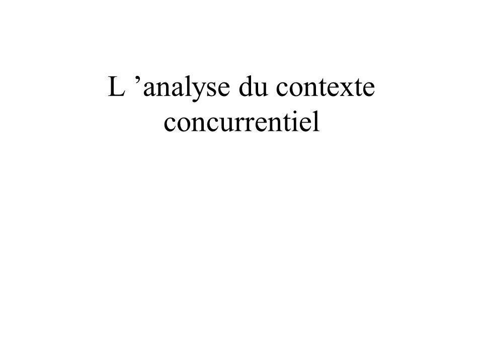 L 'analyse du contexte concurrentiel