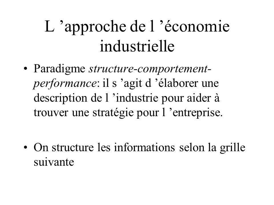 L 'approche de l 'économie industrielle