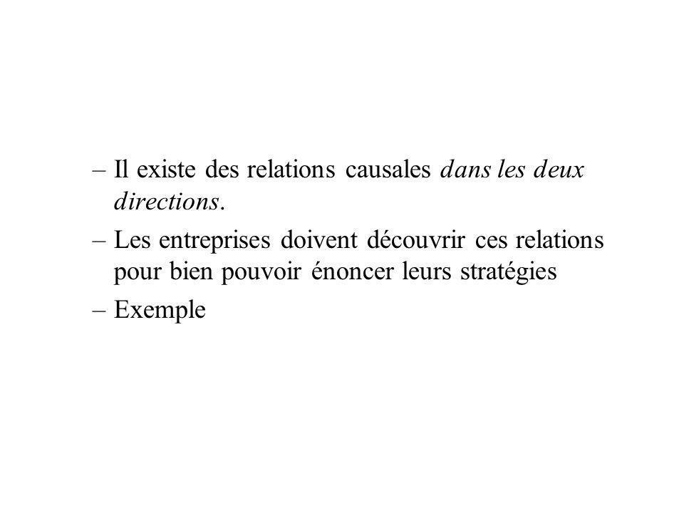 Il existe des relations causales dans les deux directions.