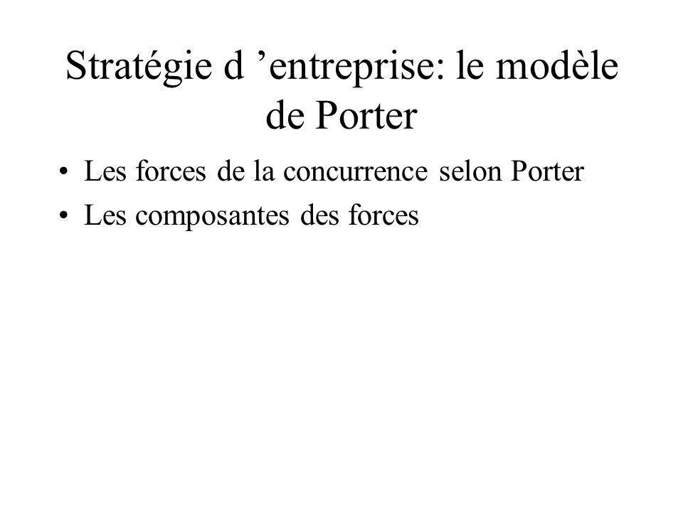 Stratégie d 'entreprise: le modèle de Porter