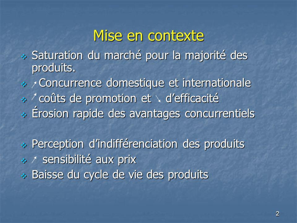 Mise en contexte Saturation du marché pour la majorité des produits.